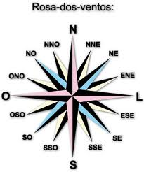 Pontos Cardeais  S  O Estes  Norte  Sul  Leste E Oeste    As